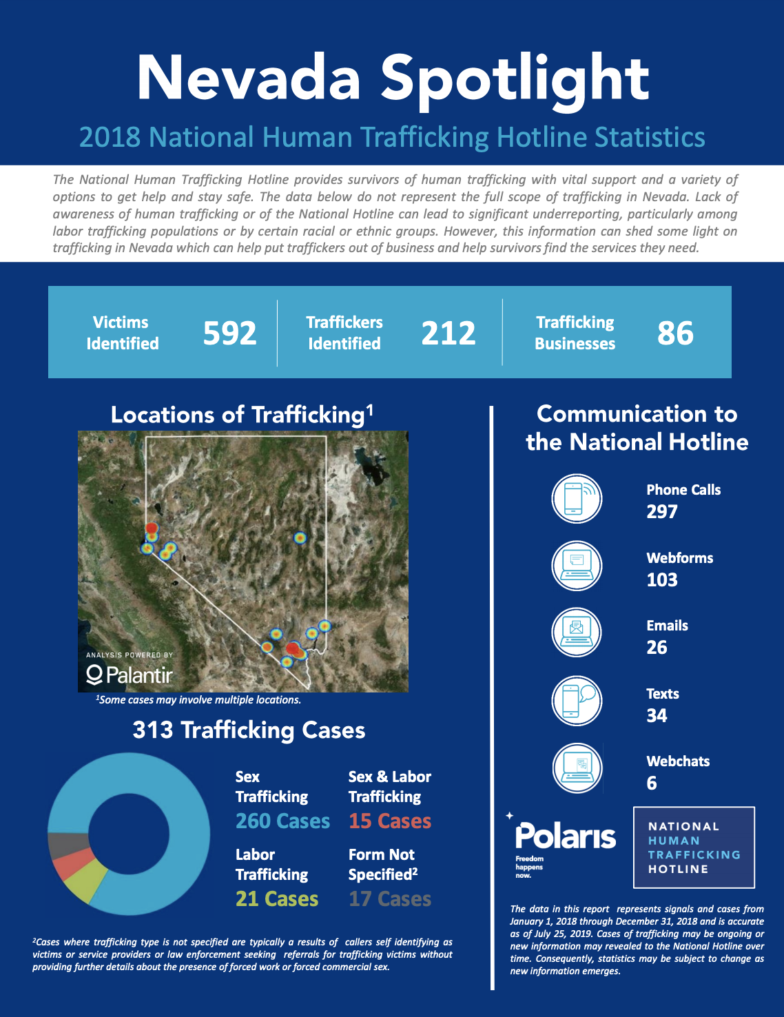 National Hotline 2018 Nevada State Report Respect